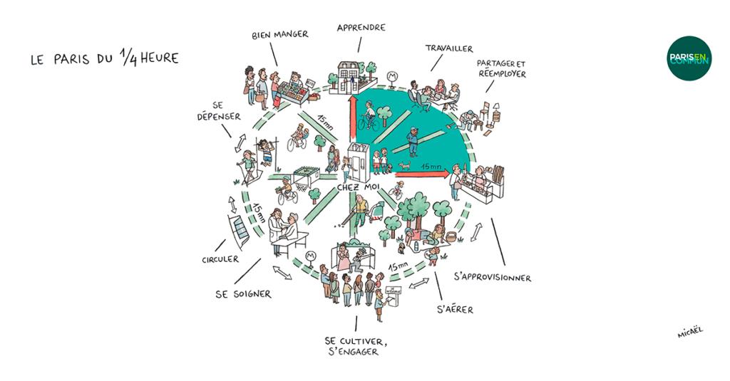Paris en Communs koncept för 15-minutersstaden. Inom en 15 minuters cykeltur från hemmet ska en parisare ha tillgång till utrymme för att lära sig, arbeta, dela och återanvända, få leveranser, njuta av naturen, utveckla sig, ta hand om sig själv, ta sig runt, shoppa och, naturligtvis, äta bra.